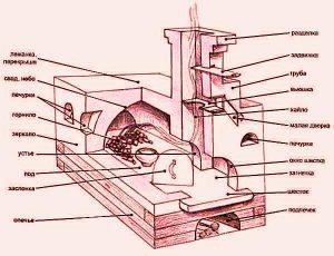 Конструкция печи схема