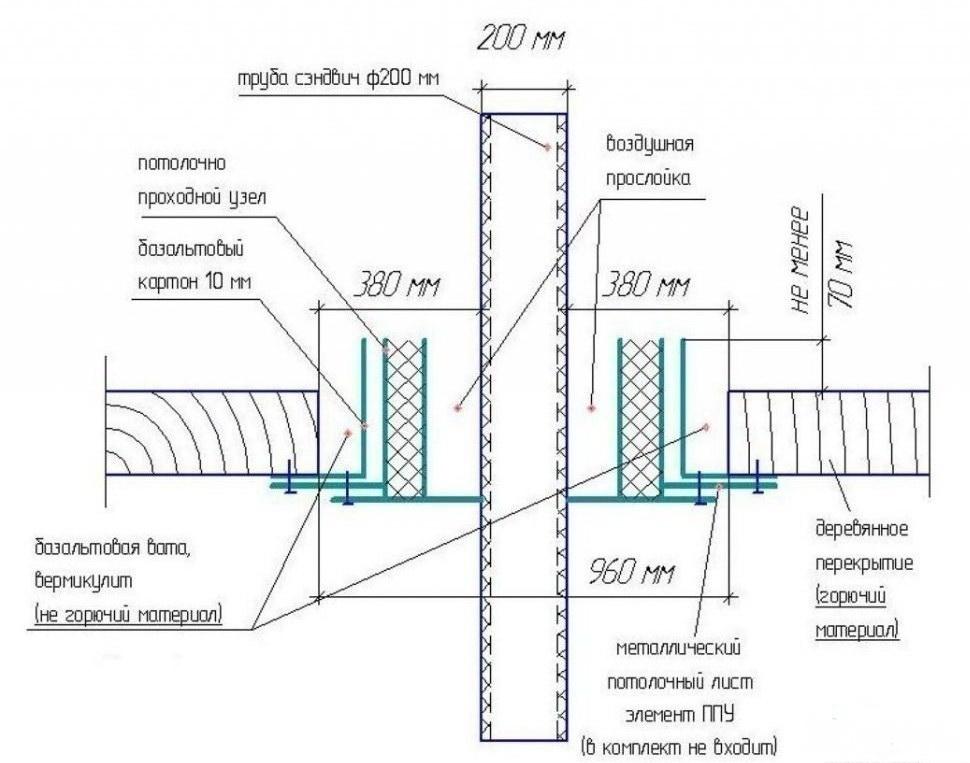 Схема прохода сэндвич трубы через потолок
